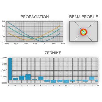 Laser Beam Analysis
