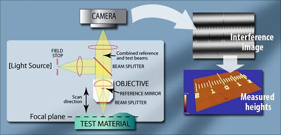 optical-profiler-beam-path
