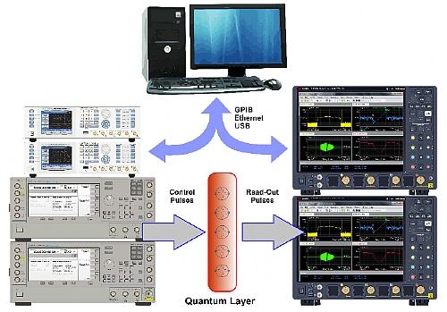 Figure 1.2 Proof-of-Concept Quantum Computer Experiment